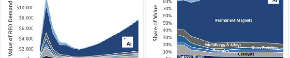 Chart A