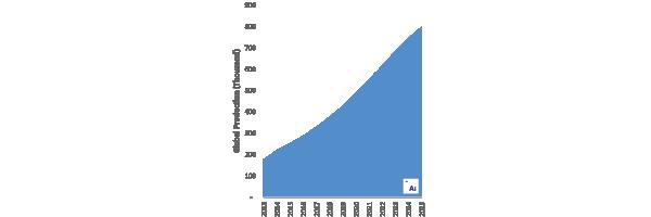 Chart D-01